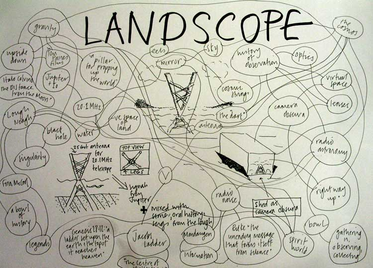 mindmap_landscope.jpg